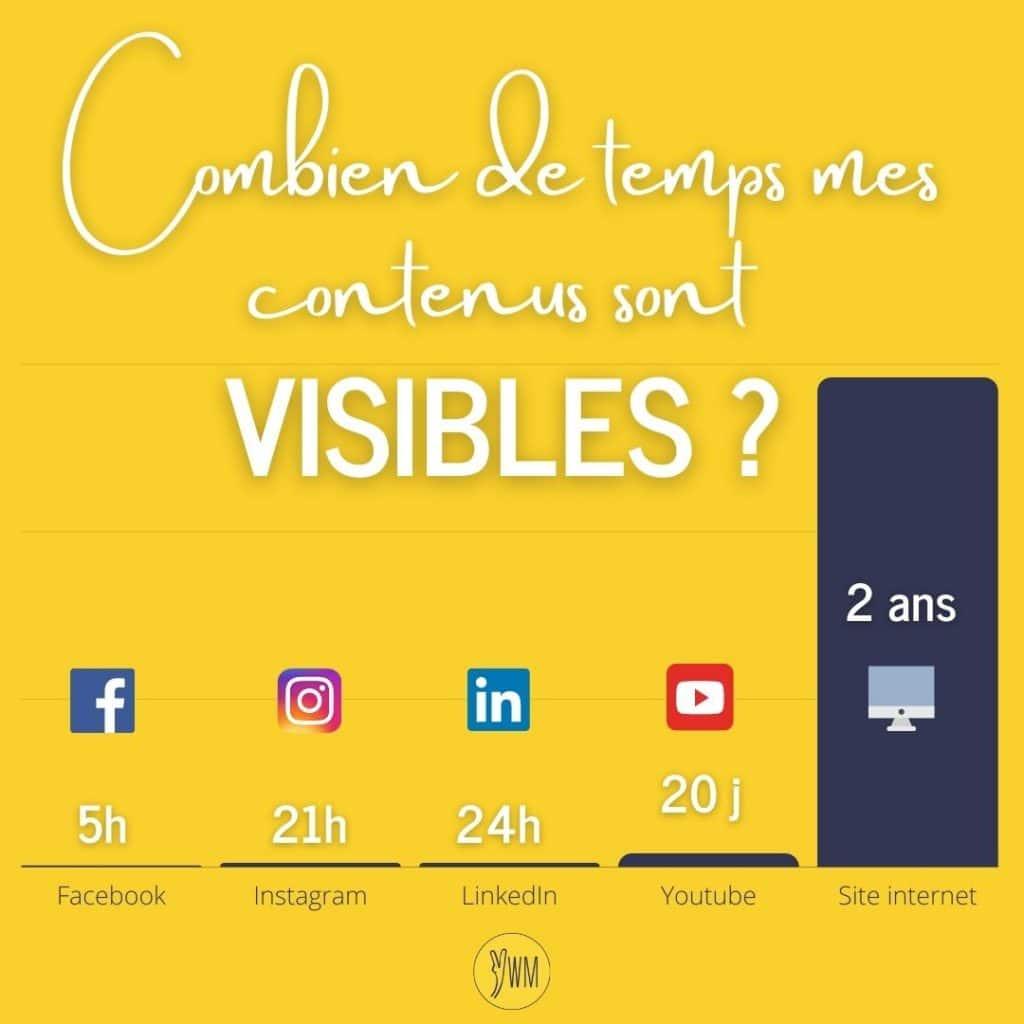 Graphique indiquant combien de temps les contenus sont visibles sur Facebook, Instagram, LinkedIn, Youtube et un site internet.
