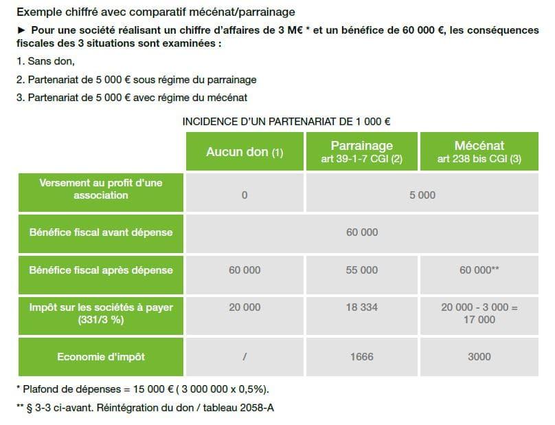 Tableau de simulation de l'avantage fiscal réalisé en sponsoring ou ou mécénat